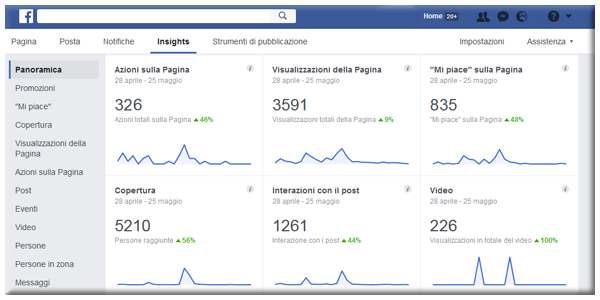 Analytics FB