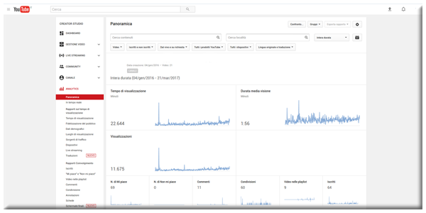 Analytics YT